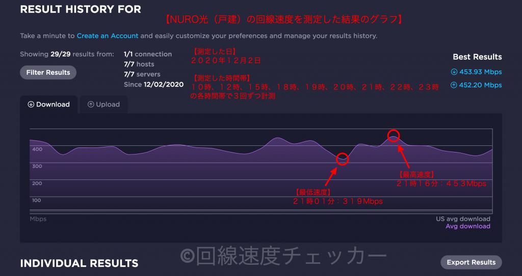 NURO光(戸建)の回線速度を測定した結果のグラフ