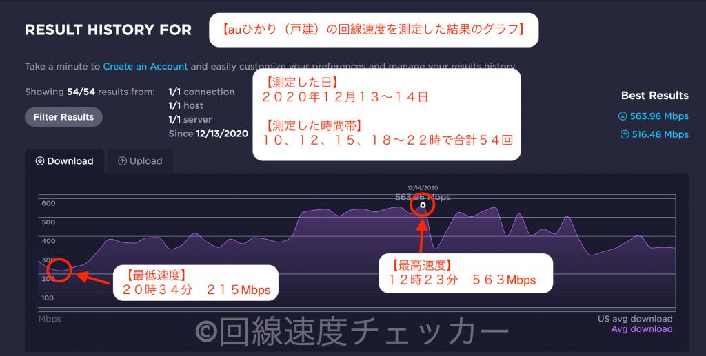 auひかり_戸建_回線速度結果_グラフ