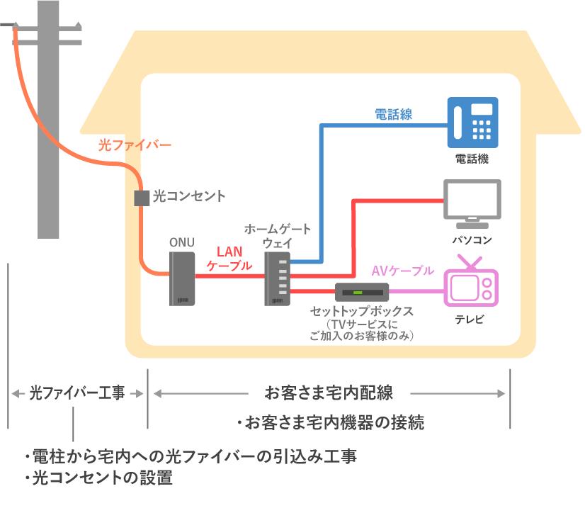 auひかり_宅内配線機器接続イメージ